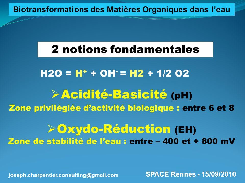 Acidité-Basicité (pH) Oxydo-Réduction (EH)