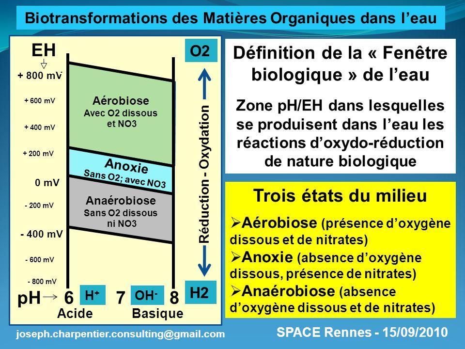 Définition de la « Fenêtre biologique » de l'eau Trois états du milieu