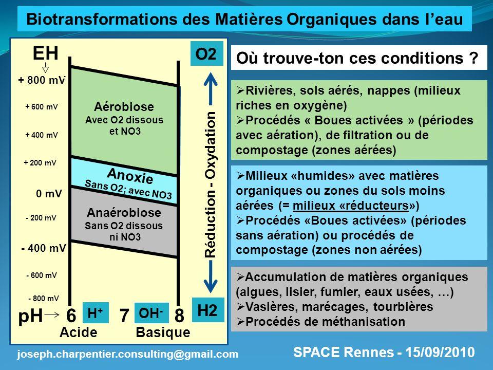 Biotransformations des Matières Organiques dans l'eau