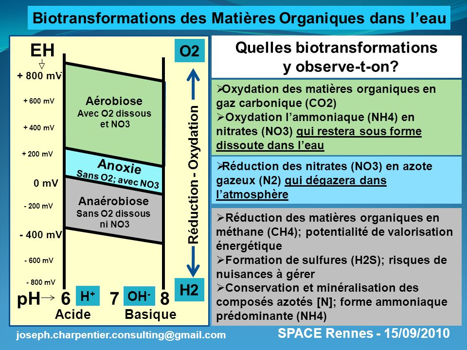 EH 7 pH 6 8 Biotransformations des Matières Organiques dans l'eau