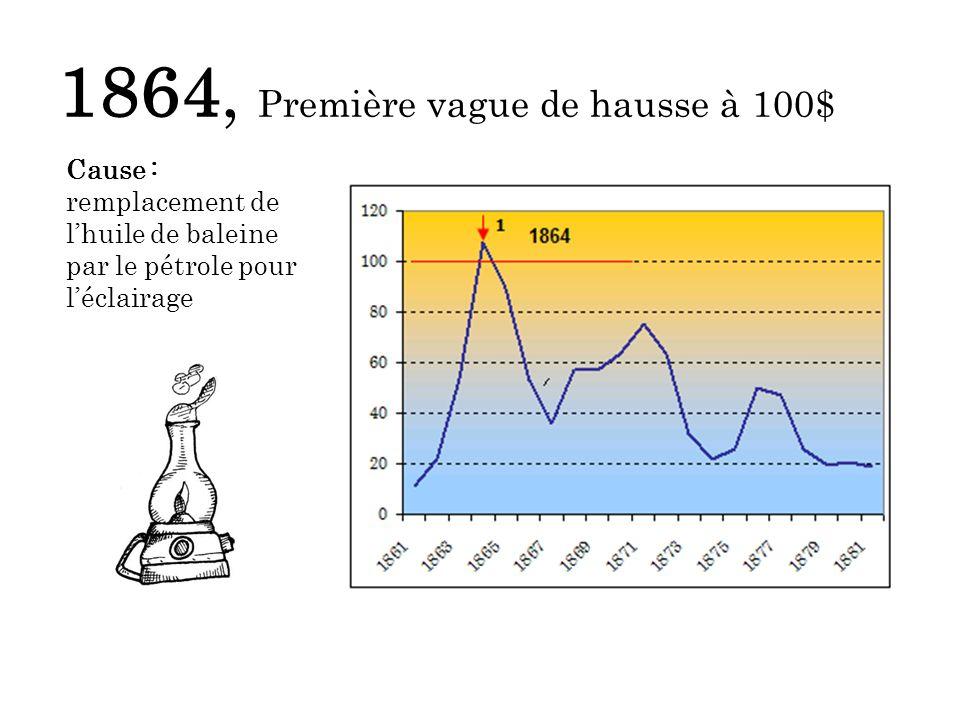 1864, Première vague de hausse à 100$