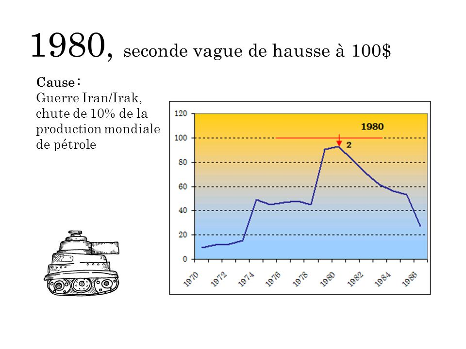 1980, seconde vague de hausse à 100$