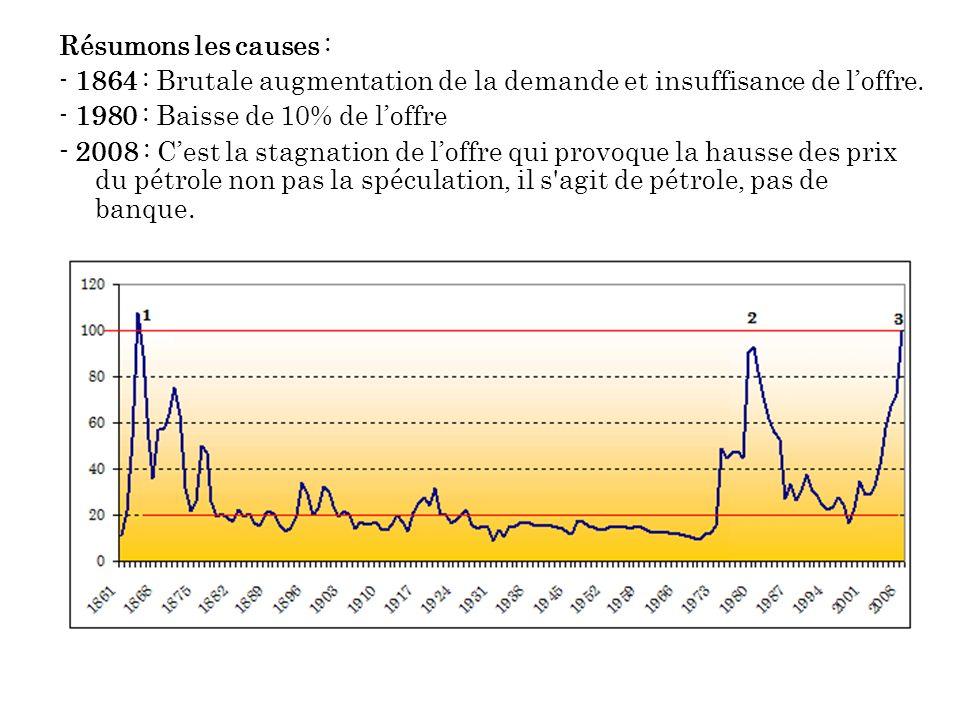 Résumons les causes : - 1864 : Brutale augmentation de la demande et insuffisance de l'offre. - 1980 : Baisse de 10% de l'offre.
