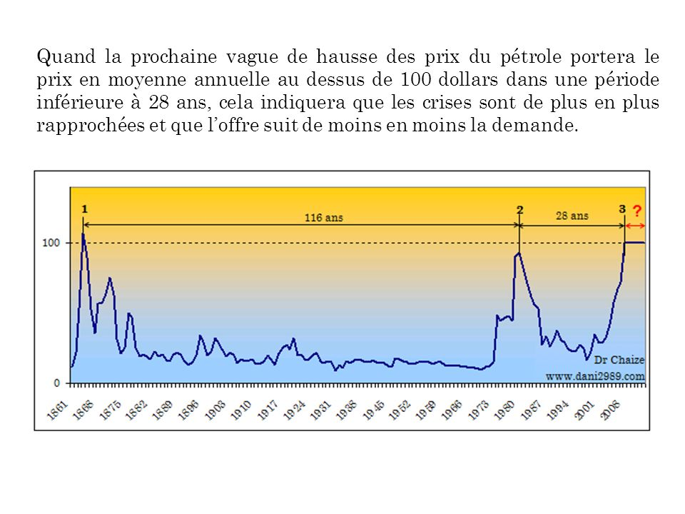 Quand la prochaine vague de hausse des prix du pétrole portera le prix en moyenne annuelle au dessus de 100 dollars dans une période inférieure à 28 ans, cela indiquera que les crises sont de plus en plus rapprochées et que l'offre suit de moins en moins la demande.