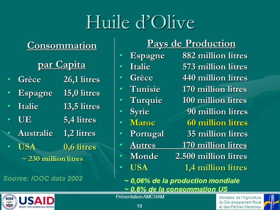 Huile d'Olive Consommation par Capita Pays de Production