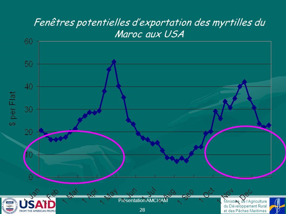 Fenêtres potentielles d'exportation des myrtilles du Maroc aux USA