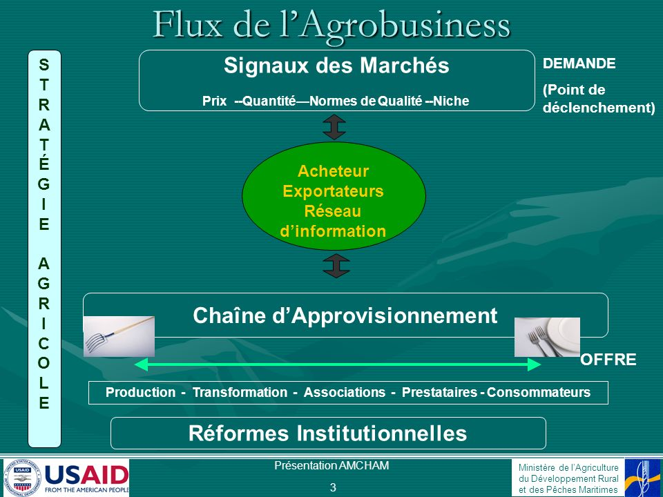 Flux de l'Agrobusiness