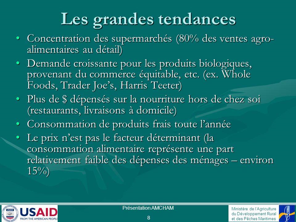 Les grandes tendances Concentration des supermarchés (80% des ventes agro-alimentaires au détail)