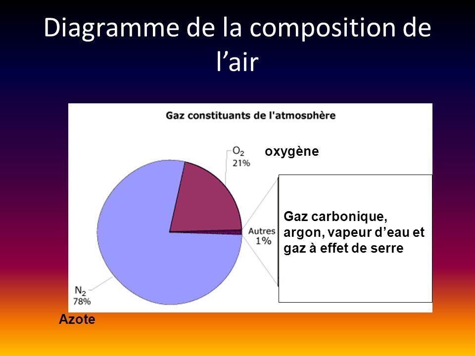 Diagramme de la composition de l'air