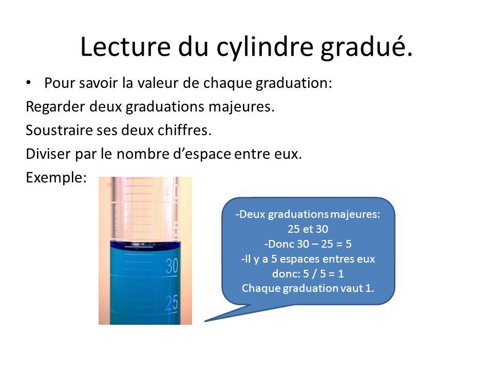 Lecture du cylindre gradué.