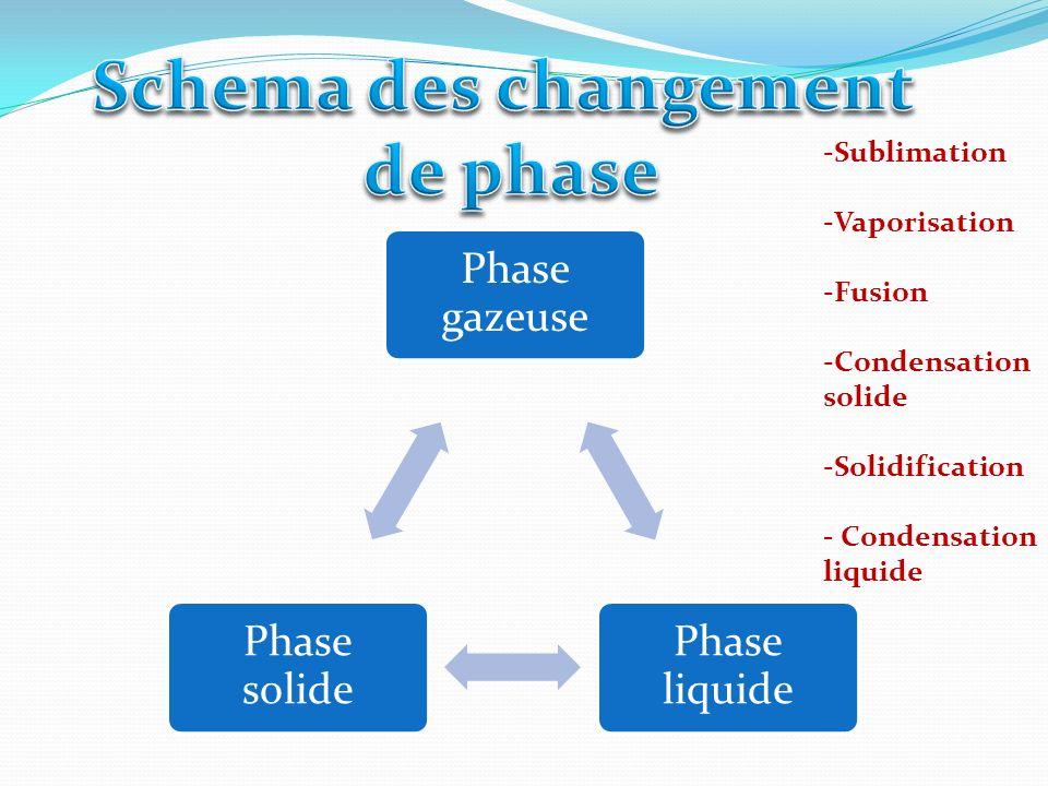 Schema des changement de phase