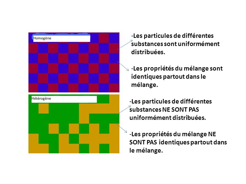 Les particules de différentes substances sont uniformément distribuées.