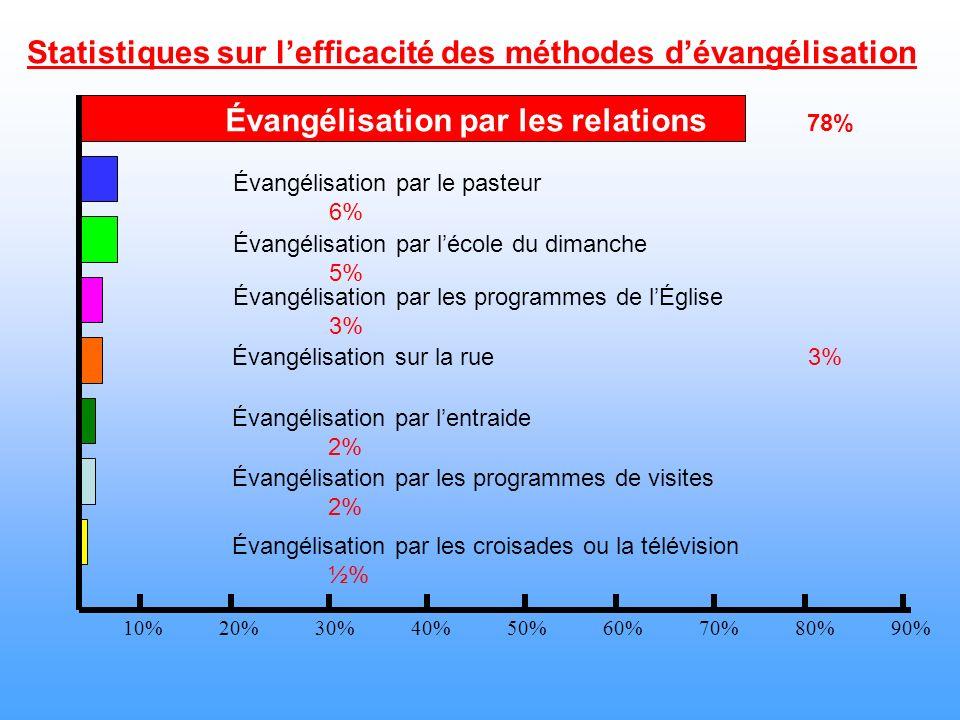 Statistiques sur l'efficacité des méthodes d'évangélisation
