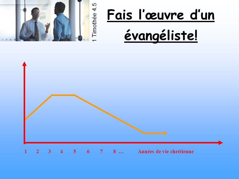 1 2 3 4 5 6 7 8 … Années de vie chrétienne