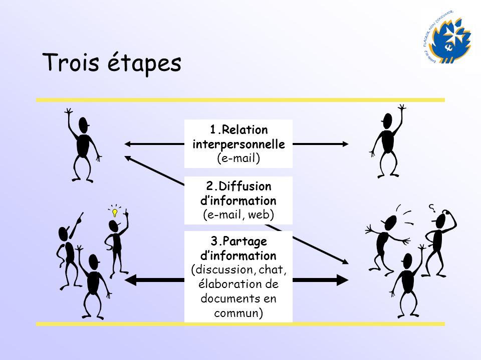 Trois étapes 1.Relation interpersonnelle (e-mail)