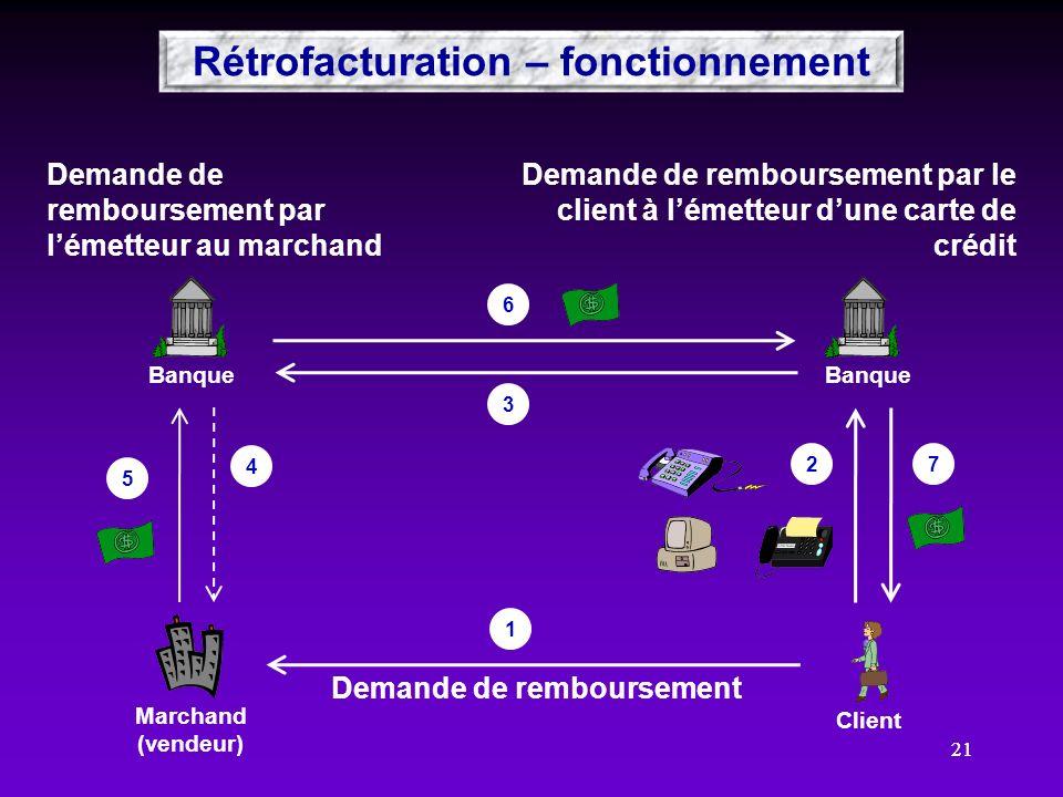 Rétrofacturation – fonctionnement Demande de remboursement
