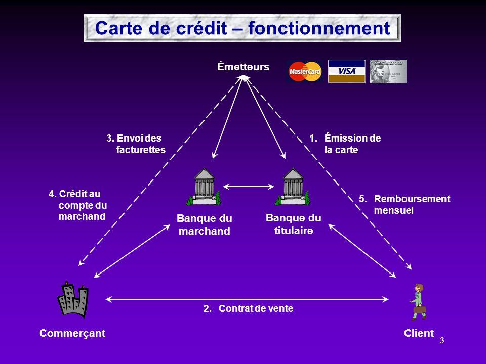 Carte de crédit – fonctionnement