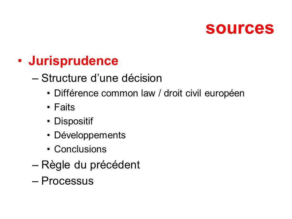 sources Jurisprudence Structure d'une décision Règle du précédent