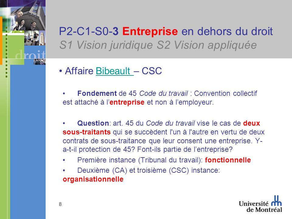 P2-C1-S0-3 Entreprise en dehors du droit S1 Vision juridique S2 Vision appliquée