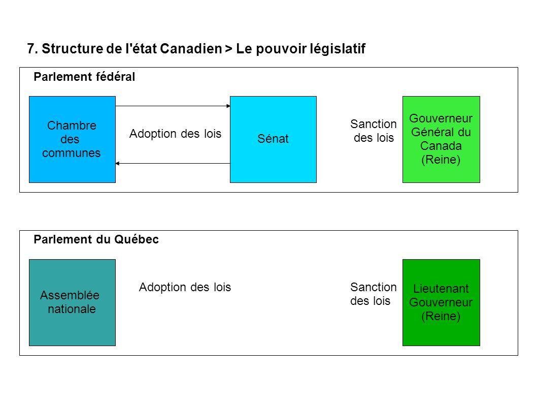 7. Structure de l état Canadien > Le pouvoir législatif