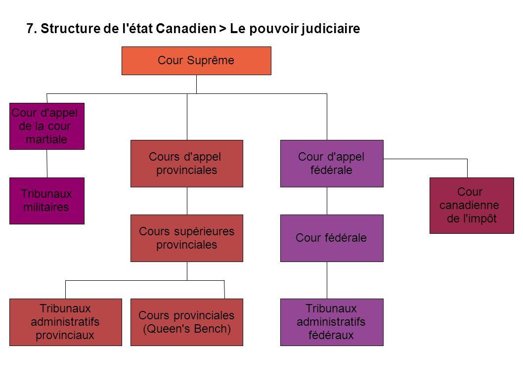 7. Structure de l état Canadien > Le pouvoir judiciaire