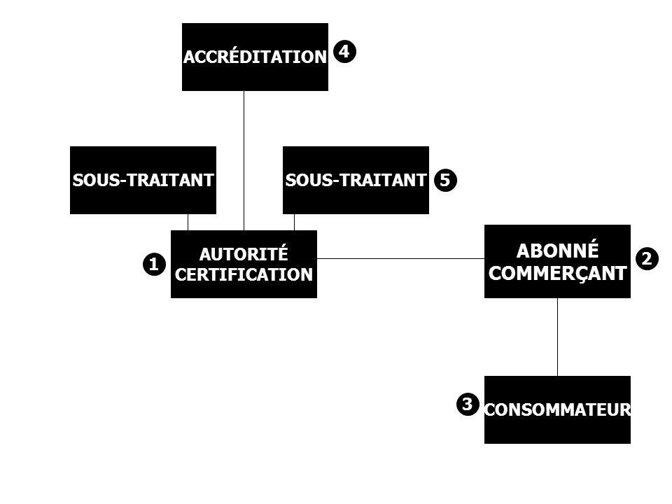ABONNÉ COMMERÇANT ACCRÉDITATION 4 SOUS-TRAITANT SOUS-TRAITANT 5