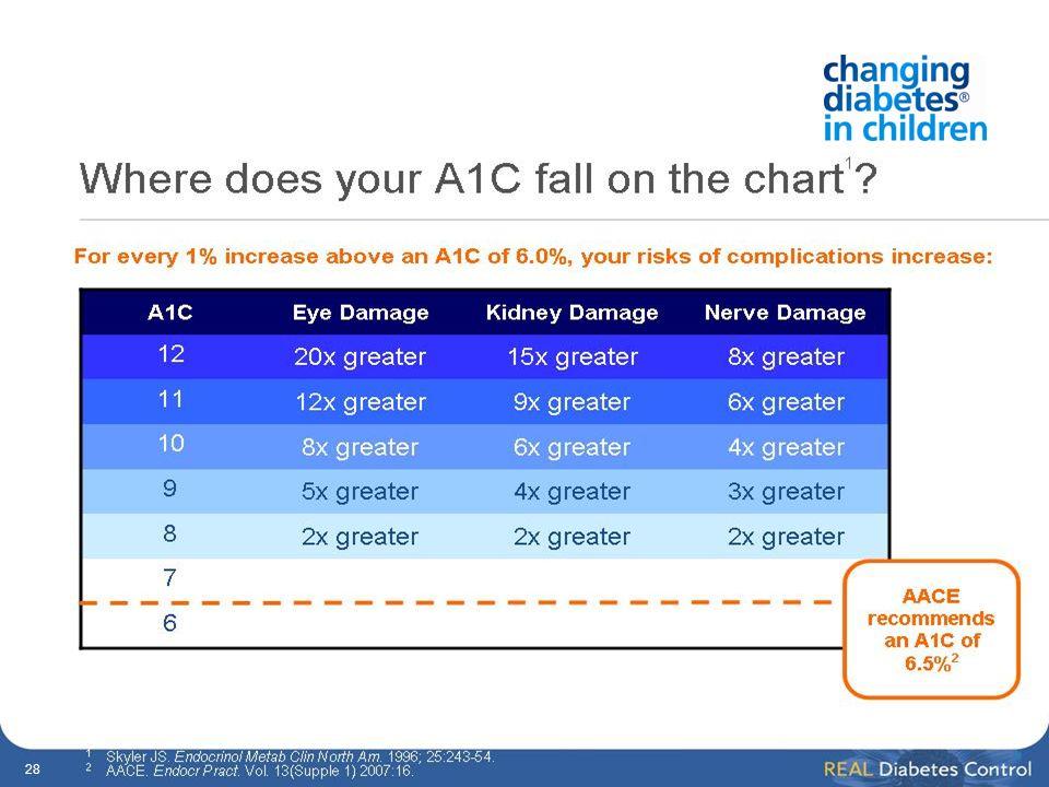 DEMANDEZ : Combien d entre vous connaissent leur taux d A1C