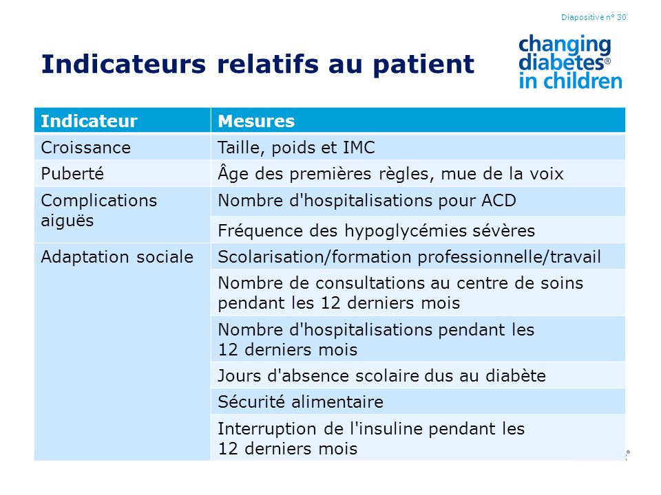 Indicateurs relatifs au patient