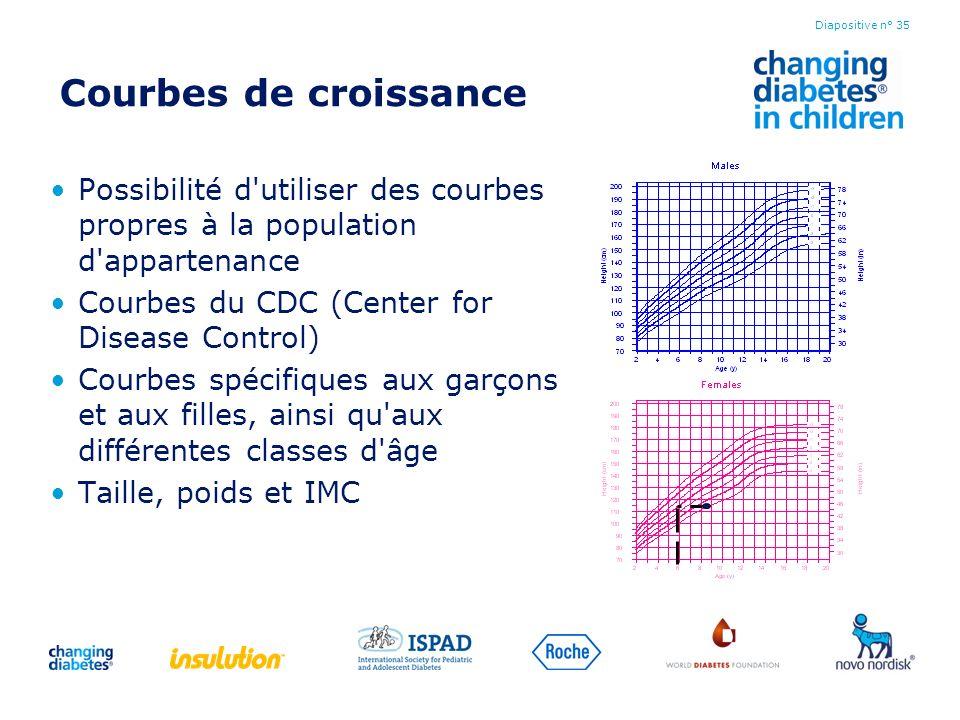 Courbes de croissance Possibilité d utiliser des courbes propres à la population d appartenance. Courbes du CDC (Center for Disease Control)