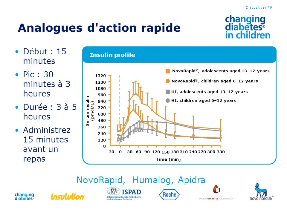 Analogues d action rapide