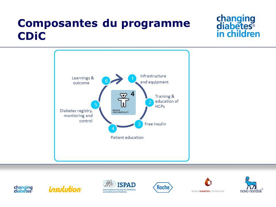 Composantes du programme CDiC