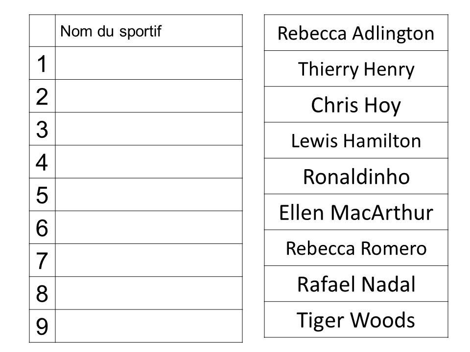 1 2 Chris Hoy 3 4 Ronaldinho 5 Ellen MacArthur 6 7 Rafael Nadal 8