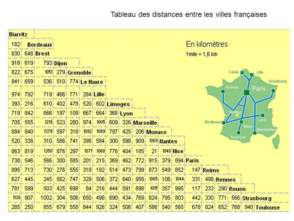 Tableau Des Distances Entre Villes De France