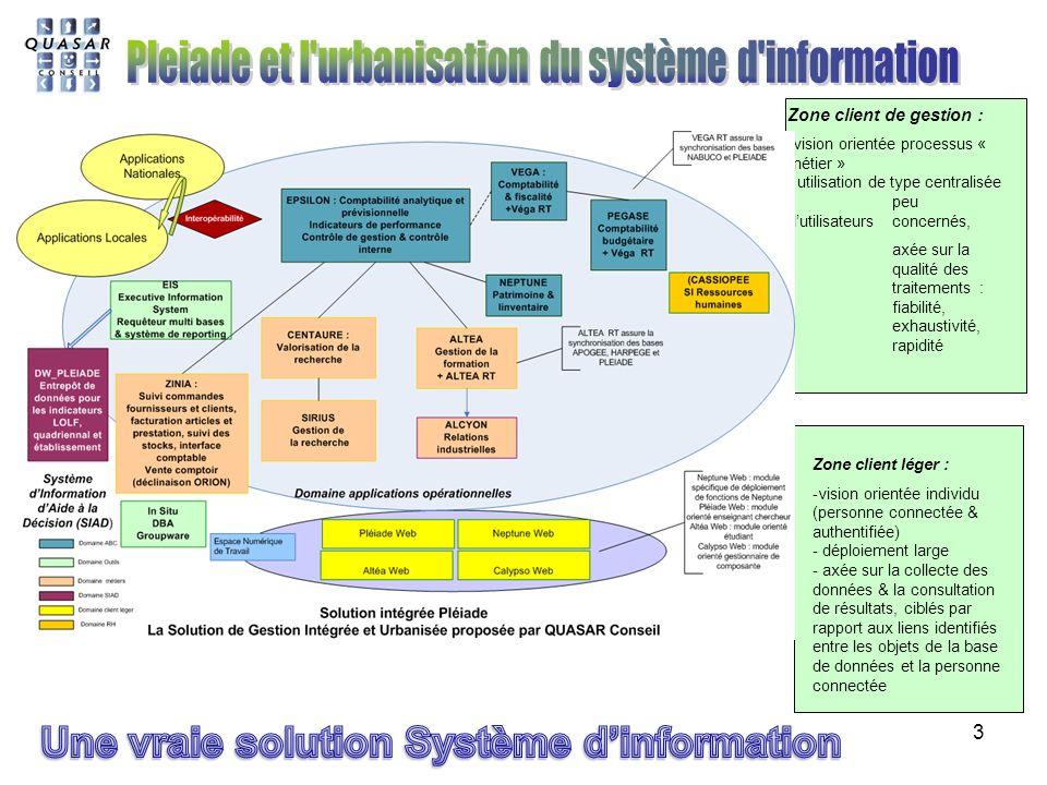 Une vraie solution Système d'information