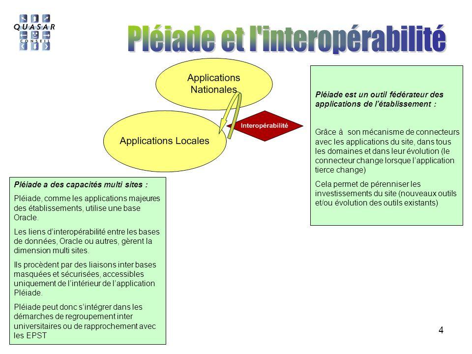 Pléiade et l interopérabilité