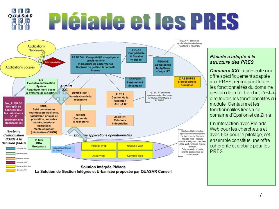 Pléiade et les PRES Pléiade s'adapte à la structure des PRES