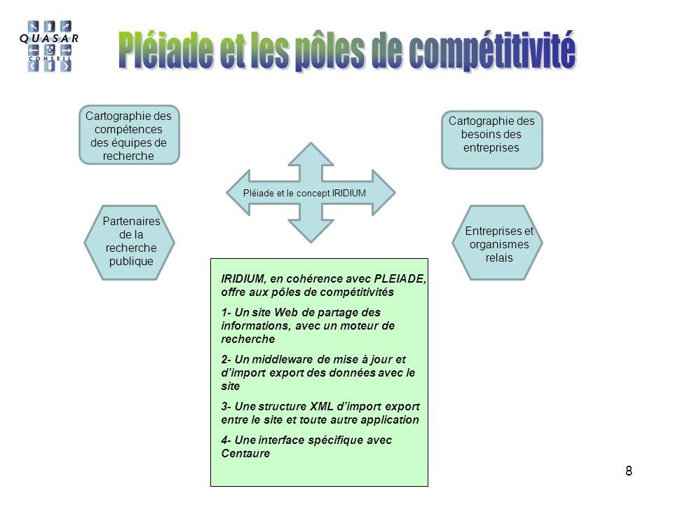 Pléiade et les pôles de compétitivité