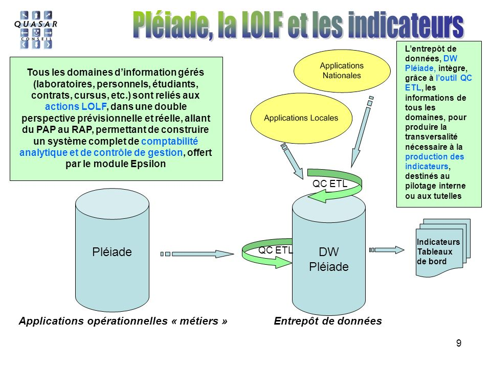 Pléiade, la LOLF et les indicateurs