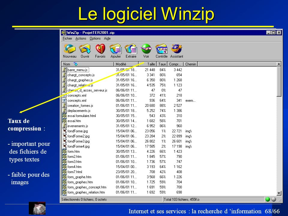 Le logiciel Winzip Taux de compression : - important pour