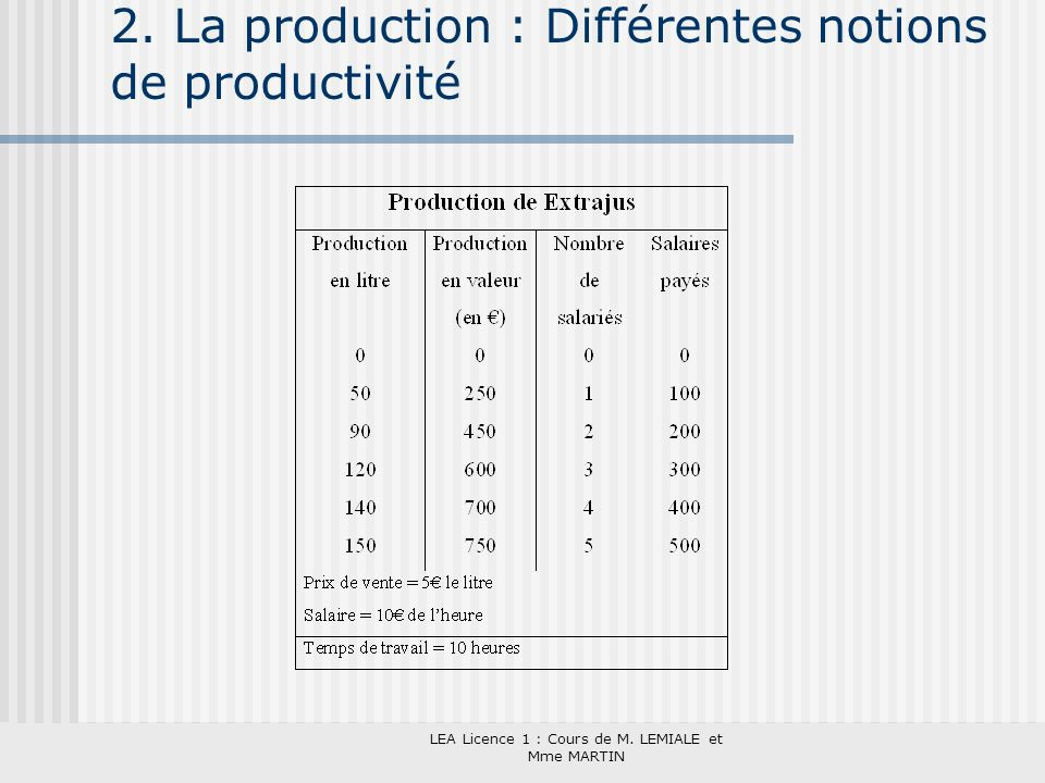 2. La production : Différentes notions de productivité