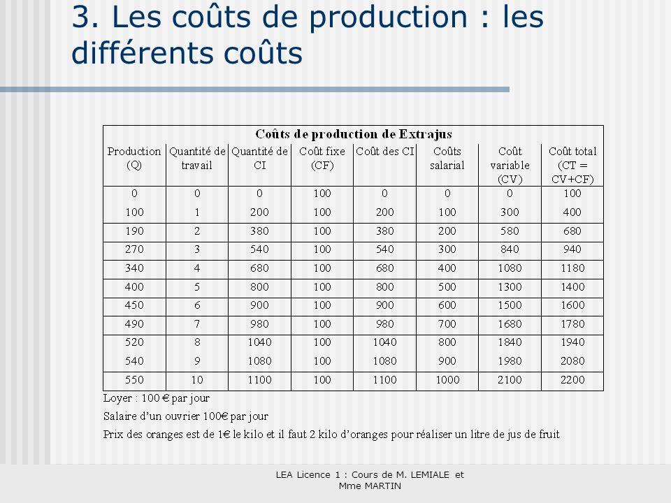 3. Les coûts de production : les différents coûts