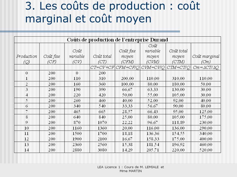 3. Les coûts de production : coût marginal et coût moyen