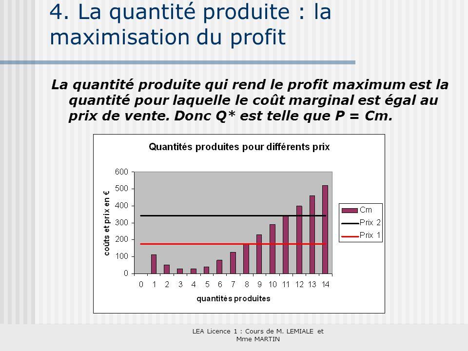 4. La quantité produite : la maximisation du profit