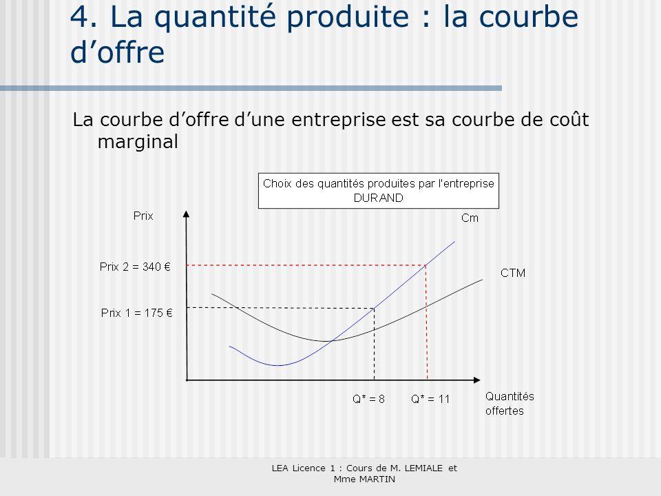 4. La quantité produite : la courbe d'offre