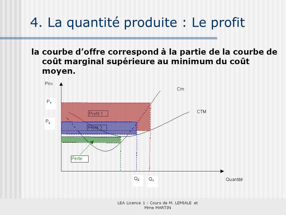 4. La quantité produite : Le profit