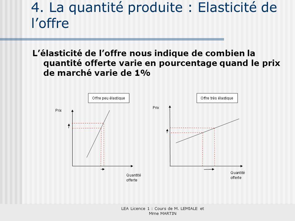 4. La quantité produite : Elasticité de l'offre