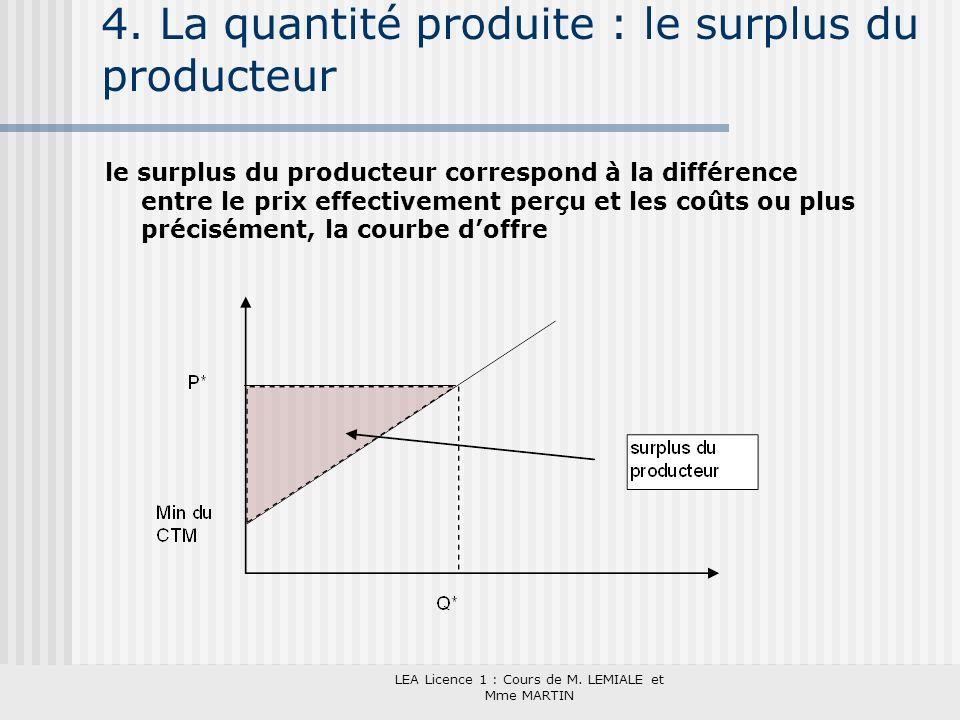 4. La quantité produite : le surplus du producteur
