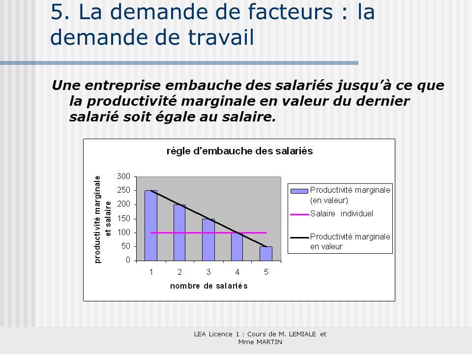 5. La demande de facteurs : la demande de travail