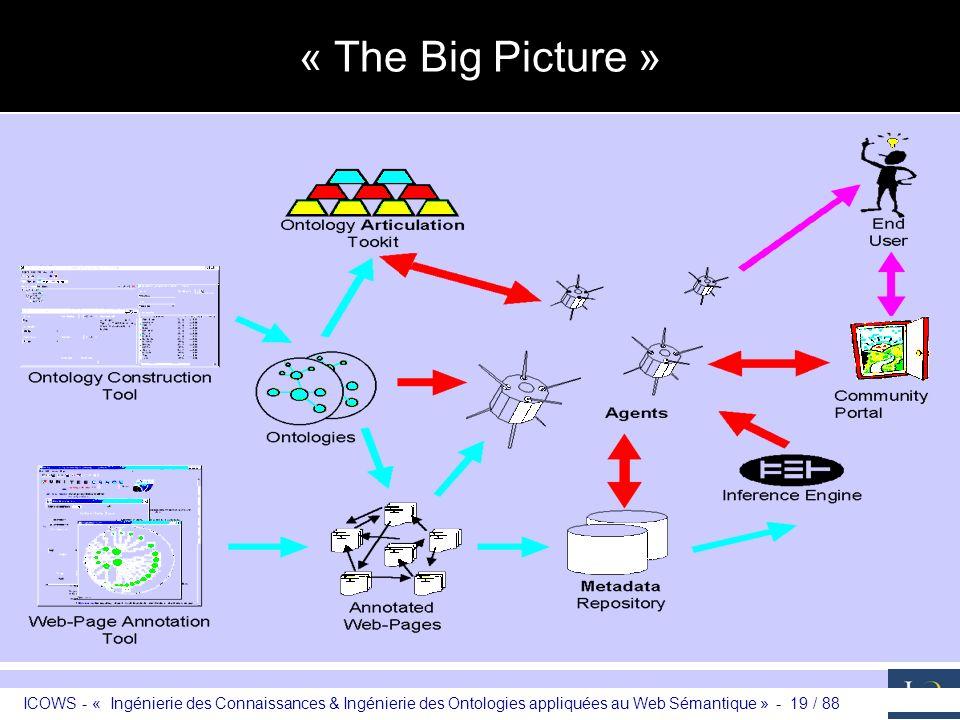« The Big Picture » ICOWS - « Ingénierie des Connaissances & Ingénierie des Ontologies appliquées au Web Sémantique » - 19 / 88.
