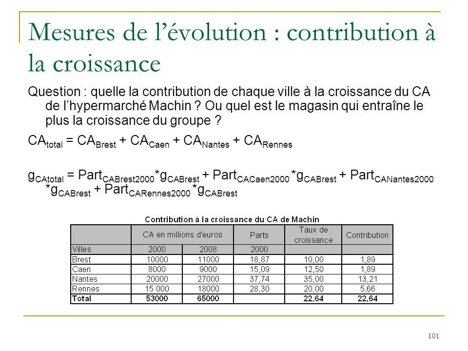 Mesures de l'évolution : contribution à la croissance